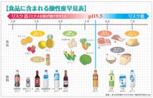 食品に含まれる酸性度早見表