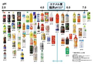 飲料による歯のリスク