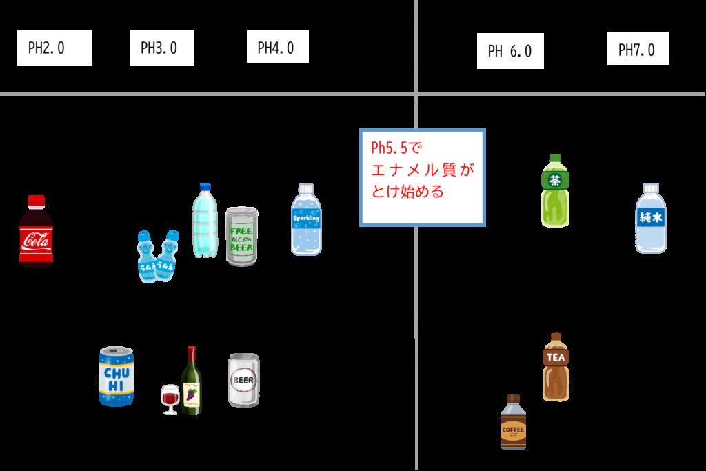 飲み物におけるPh値